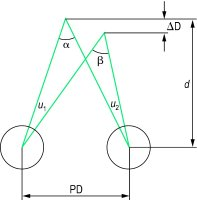 Fig. A5 Stereoscopic visual acuity, η = u 1 − u 2 = β − α