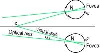 Fig. A9 Angle alpha