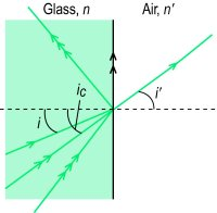 Fig. A11 Critical angle i c and total internal reflection ( i , angle of incidence; i ′, angle of refraction)