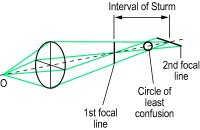 Fig. A20 Astigmatic beam of light (O, object)