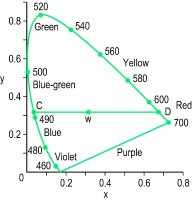 Fig. C10 The CIE chromaticity diagram (1931) (W, white light illuminant C; C and D, complementary wavelengths)