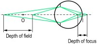 Fig. D1 Schematic representation of the depth of field and the depth of focus of an eye fixating an object at O (I, retinal image size corresponding to the tolerable resolution)