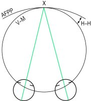 Fig. D2 Hering-Hillebrand deviation H-H (AFPP, apparent frontoparallel plane horopter); V-M (Vieth-Müller circle; X, fixation point)