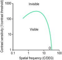Fig. F10 Typical contrast sensitivity function of an adult human eye (O, cut-off frequency) (both scales are logarithmic)