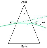 Fig. P15 Prism ( a , prism angle; i , angle of incidence = i ′, angle of emergence; V m , angle of minimum deviation)