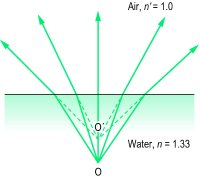 Fig. R7 Refraction of light from water into air. Object O forms an image at O′ which appears closer to the surface than it actually is. Thus the apparent thickness t ′ of a pool of water (or block of glass), in air, is smaller than its true thickness t and the greater the index of refraction n , the smaller it appears, i.e