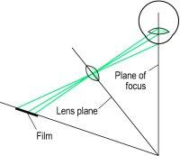 Fig. S1 Principle of Scheimpflugs photography