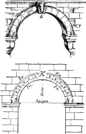 Arch article about arch by the free dictionary for Architecture definition simple