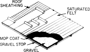 Built up roofing article about built up roofing by the for What is roof sheathing definition