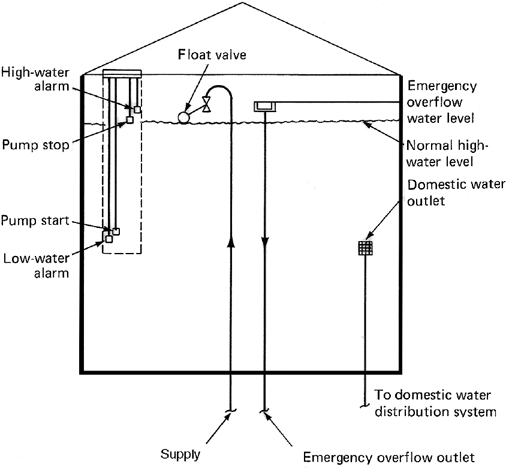 Gravitational Force Fluid Flow: Article About Gravity Tank By The Free