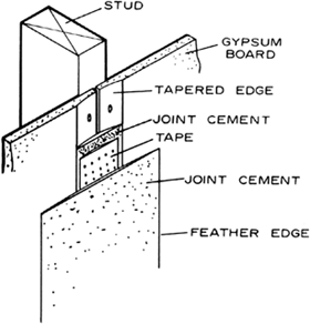 Gypsum board | Article about Gypsum board by The Free ...