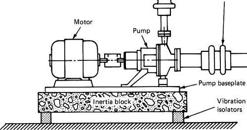 inertia block