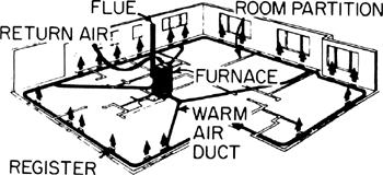 perimeter heating system