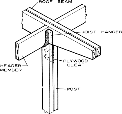 Post and beam framing article about post and beam for Definition construction