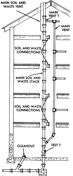 Stack computer science article about stack computer for Soil dictionary