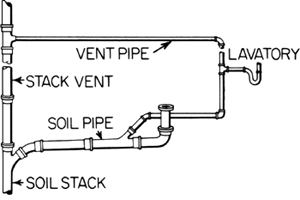 Vent pipe article about vent pipe by the free dictionary for Floor meaning in english