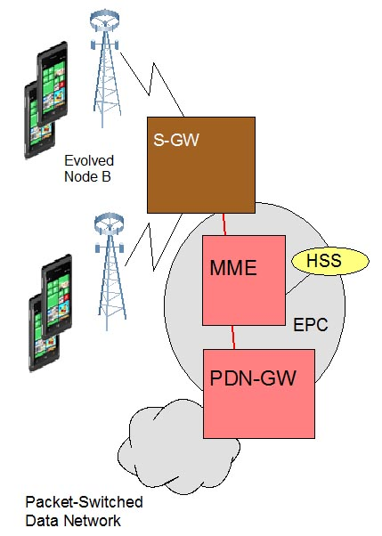 Lte architecture article about lte architecture by the for Architecture lte