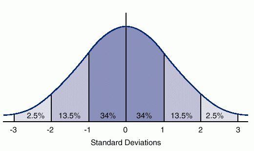 distribution_normal.jpg
