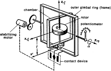 gyroscopic integrator