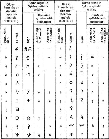 phoenician writing