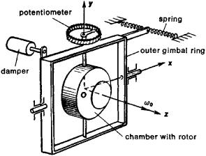 Gyroscopic Orbit Stabilizer | Article about Gyroscopic Orbit ...
