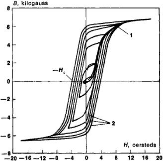 magnetic reversal definition