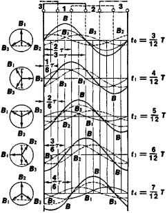 Rotating Magnetic Field In A 3 Phase Induction Motor