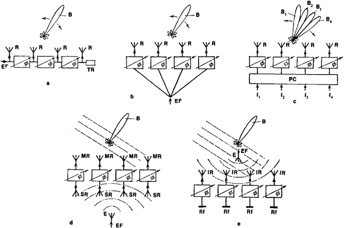 Phased array antenna additionally Main lobe moreover 4 further  on phased array radar block diagram of typical