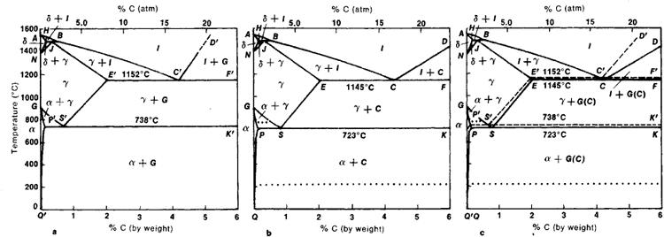 Phase Diagrams of Iron Carbon