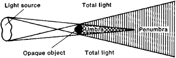 Figure 1Definition Of Umbra