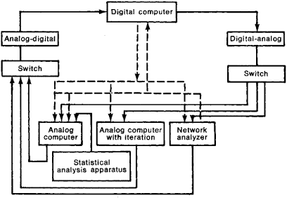 Figure 1 block diagram of a general purpose hybrid computer system