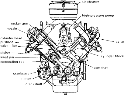 Automotive Engine on diesel engine components diagram