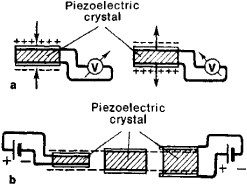 Piezo effect | Article about piezo effect by The Free Dictionary