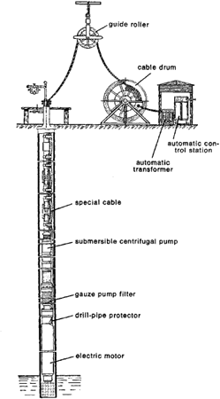 deep well pump installation diagram with Oil Well Pump Jack Diagram on Rainflo R128b 3c Submersible Pump further Open Center Hydraulic Valve Schematic furthermore 45821 also Well And Septic Systems Diagnostics furthermore Index.