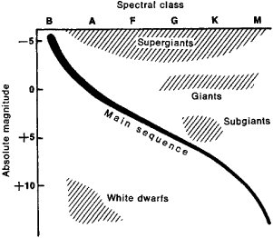 hr diagram article about hr diagram by the free dictionary : define hr diagram - findchart.co