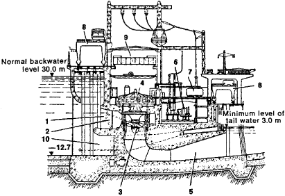 Hydroelectric Power Plant | Article about Hydroelectric Power ...