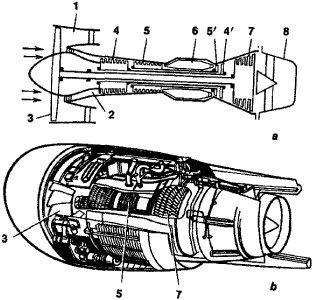 bypass turbojet engine article about bypass turbojet engine by diagram a and overall view b of a three shaft bypass turbojet engine 1 air intake for bypass duct 2 air intake for primary duct 3 fan blades
