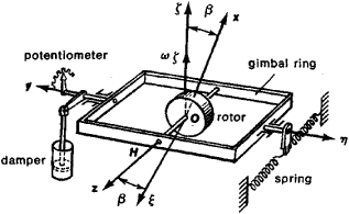 Rate Gyroscope | Article about Rate Gyroscope by The Free Dictionary