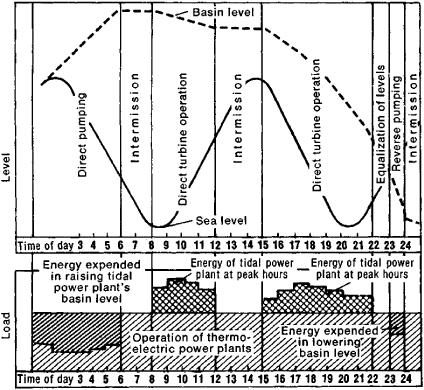 tidal power plant | article about tidal power plant by the ... diagram of tidal power plant diagram of a lemon plant