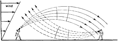 A diagram of sound propagation
