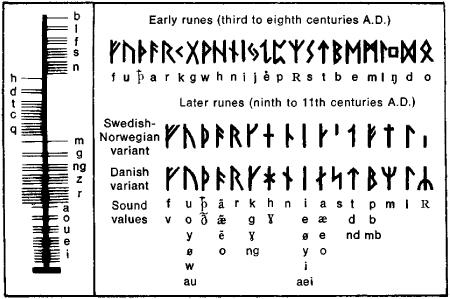free online runes