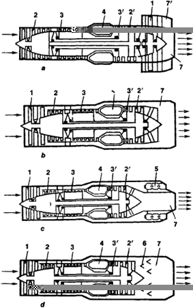 bypass turbojet engine article about bypass turbojet engine by diagrams of a bypass turbojet engine a rear placement of fan b forward placement of fan c combustion of additional fuel in bypass duct
