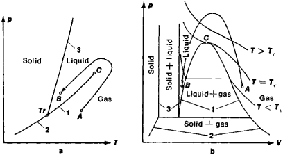 Critical point (thermodynamics)   Article about Critical point ...