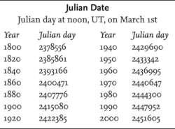 Julian Date