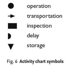 Activity chart symbols