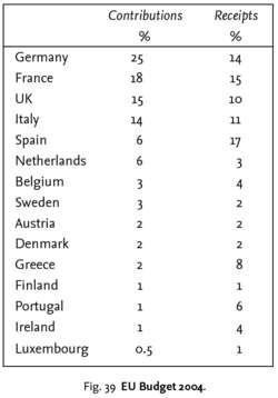 EU Budget 2004