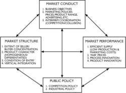 Market structure-conduct-performance schema