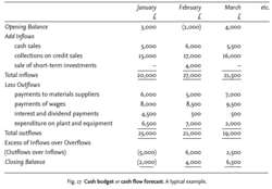 Cash budgetor cash flow forecast