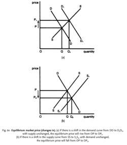 Equilibrium market price (changes in)