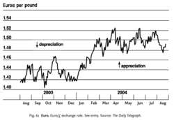 Fig. 61 Euro. Euro/£ exchange rate. See entry. Source: The Daily Telegraph .